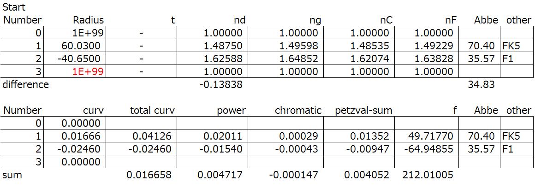 Doublet colour correction spreadsheet