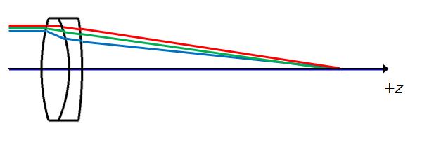 doublet colour correction
