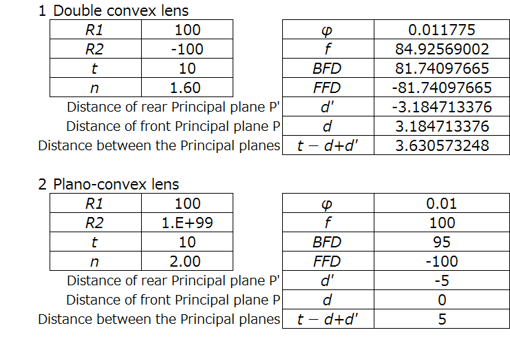 plano-convex spreadsheet