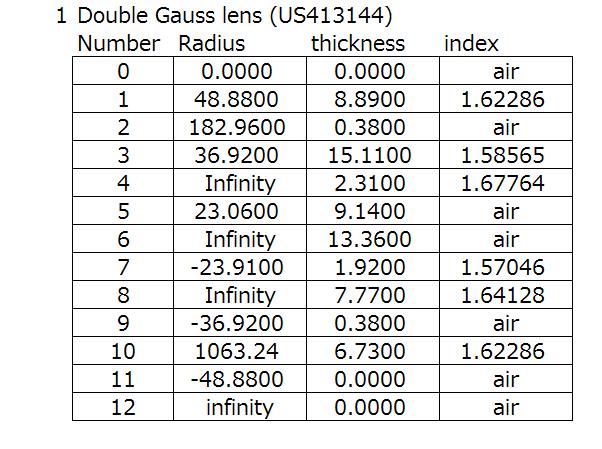 Double Gauss lens