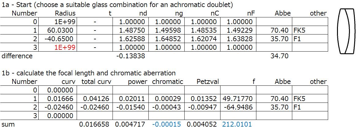 Telescope objective (cemented) spreadsheet step 1