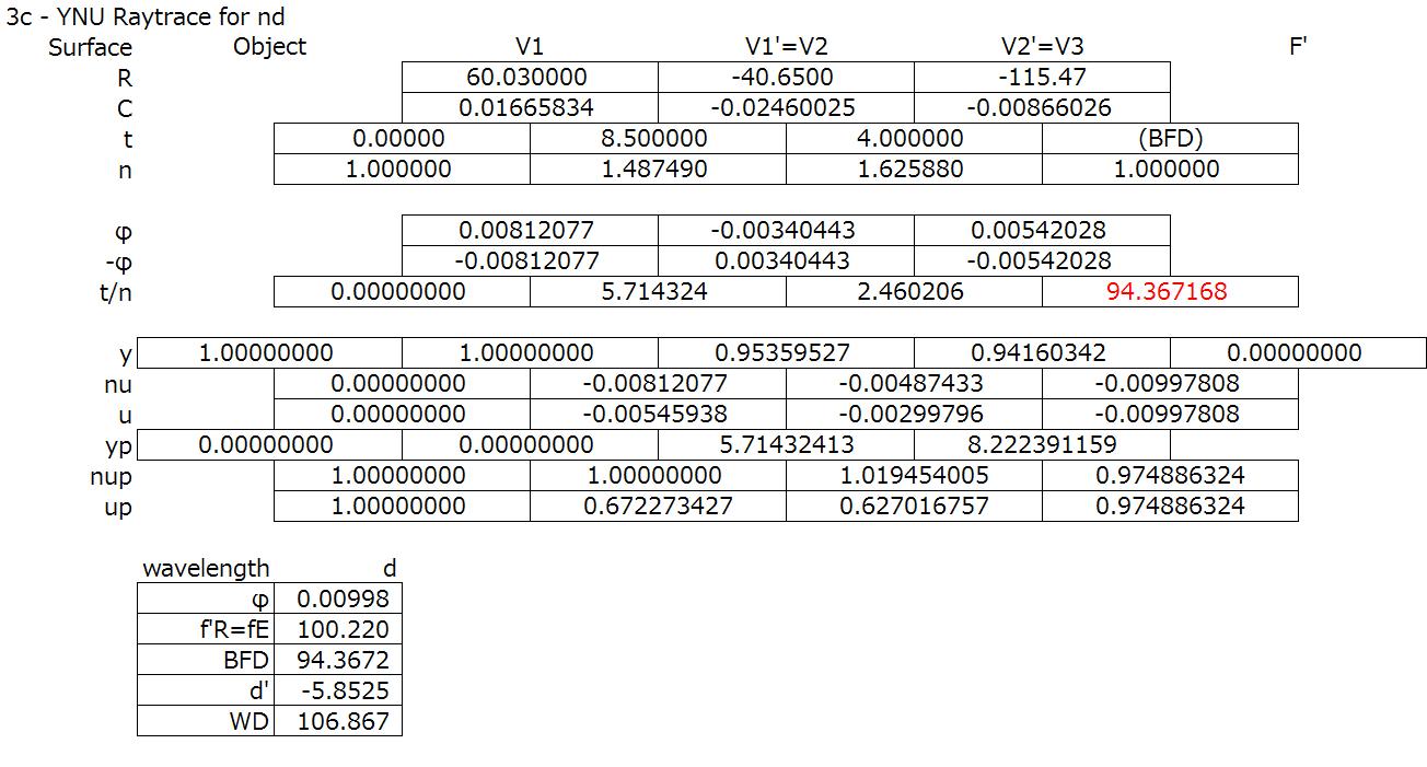 Py Curve Spreadsheet