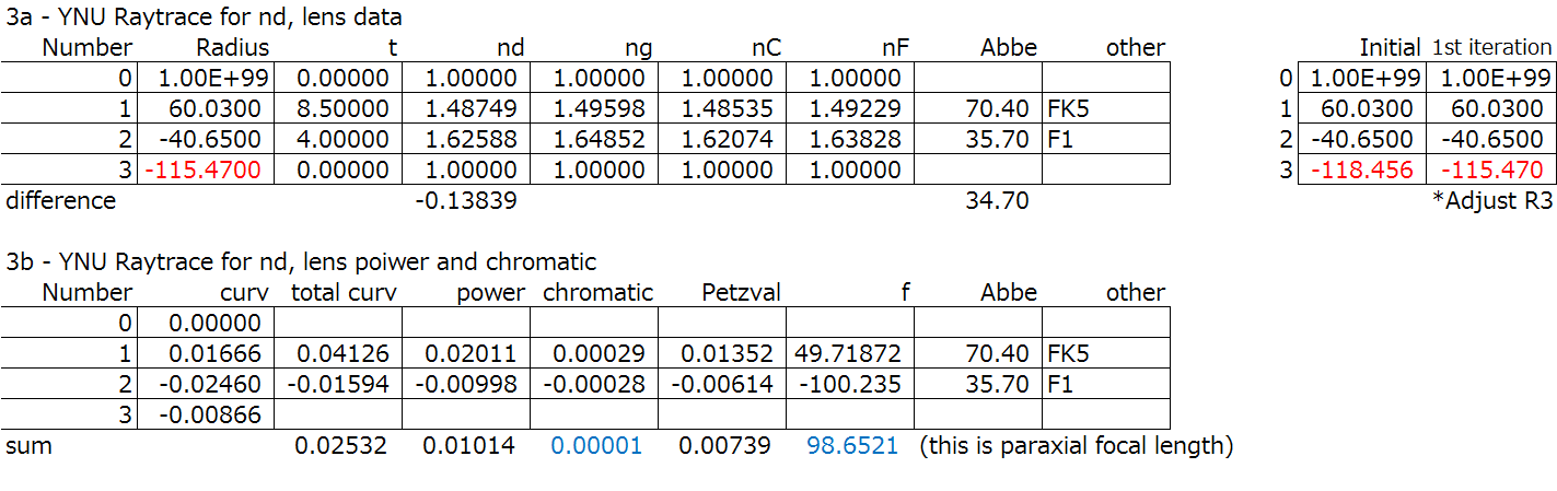 Telescope objective (cemented) spreadsheet step 3