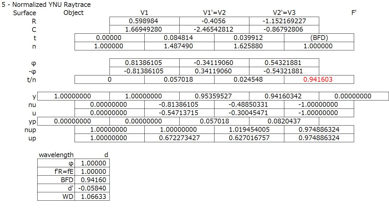 Telescope objective (cemented) spreadsheet step 5