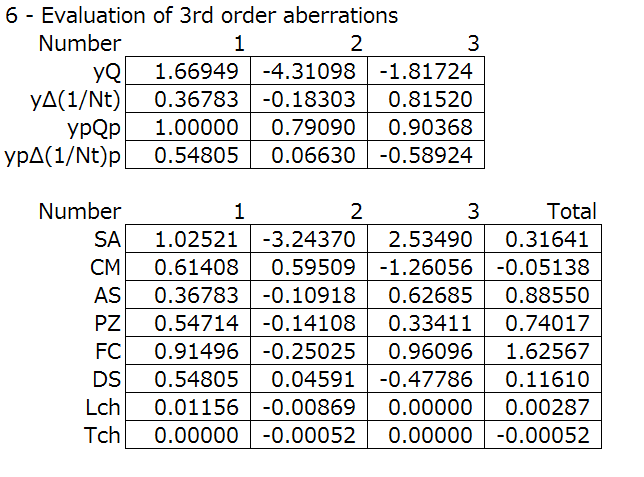 Telescope objective (cemented) spreadsheet step 6