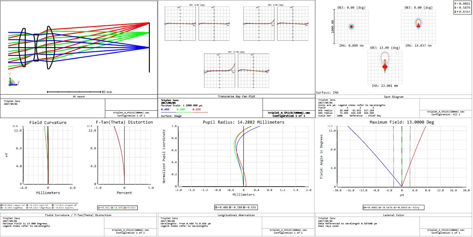 Optical Lens Design Using a Spreadsheet / Excel: The