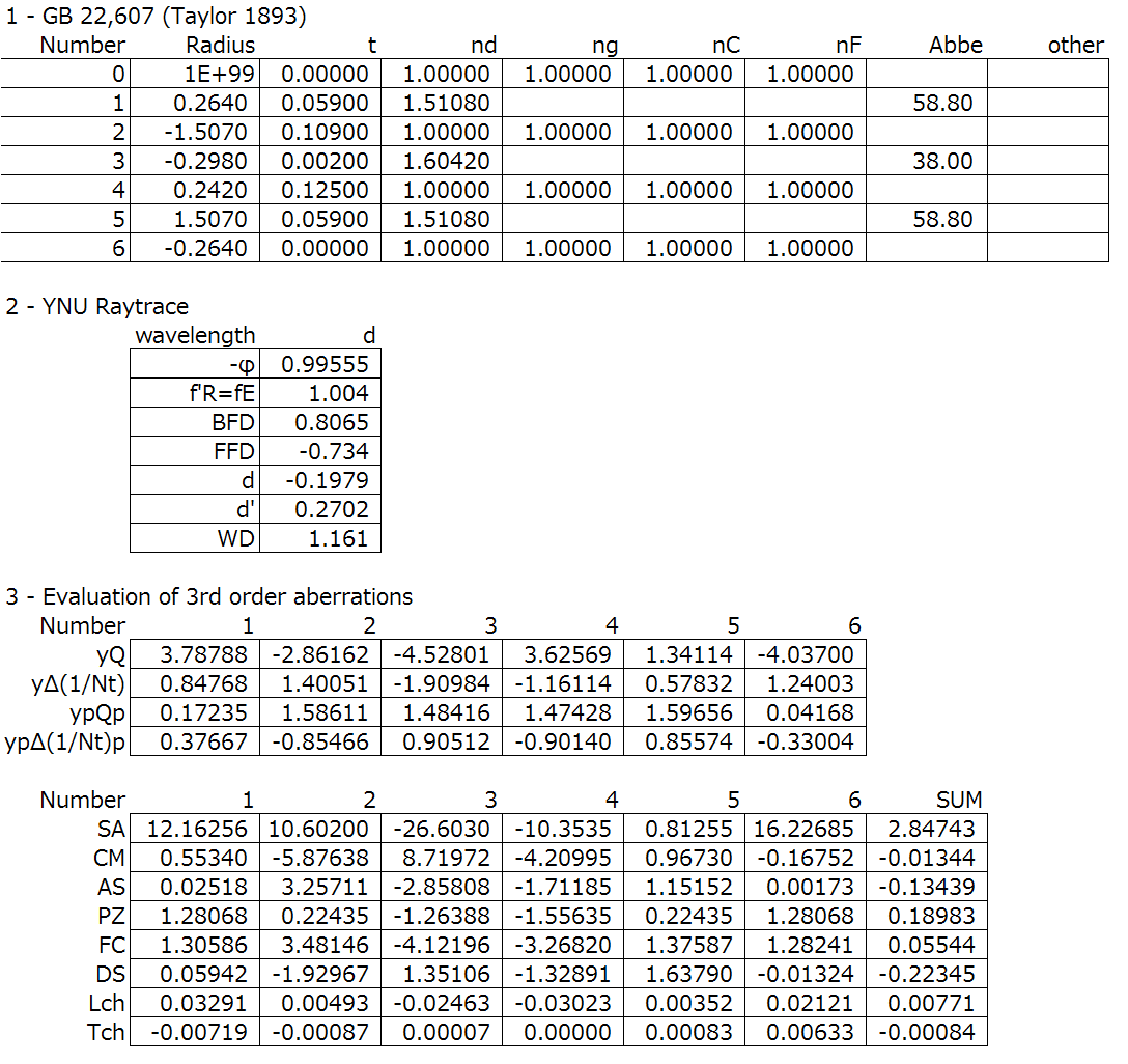Taylor triplet spreadsheet