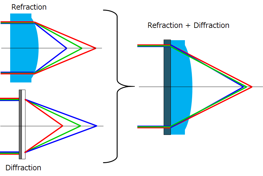 Diffractive optics for colour correction