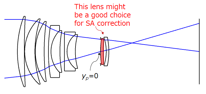 Aspherics - spherical aberration correction
