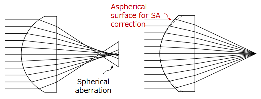 Aspherical surface correcting spherical aberration