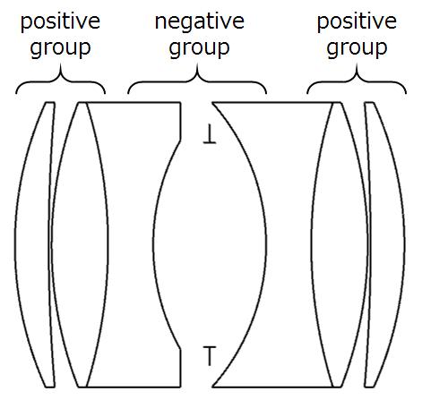 Double Gauss Triplet