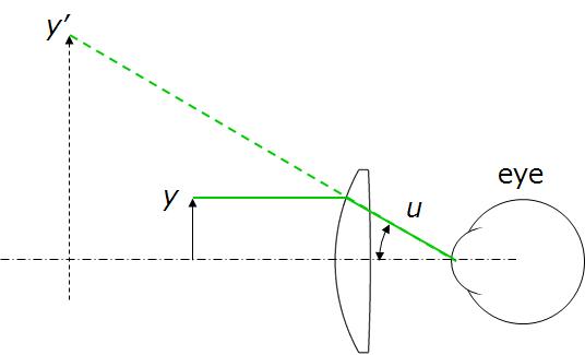 Eyepiece schematic