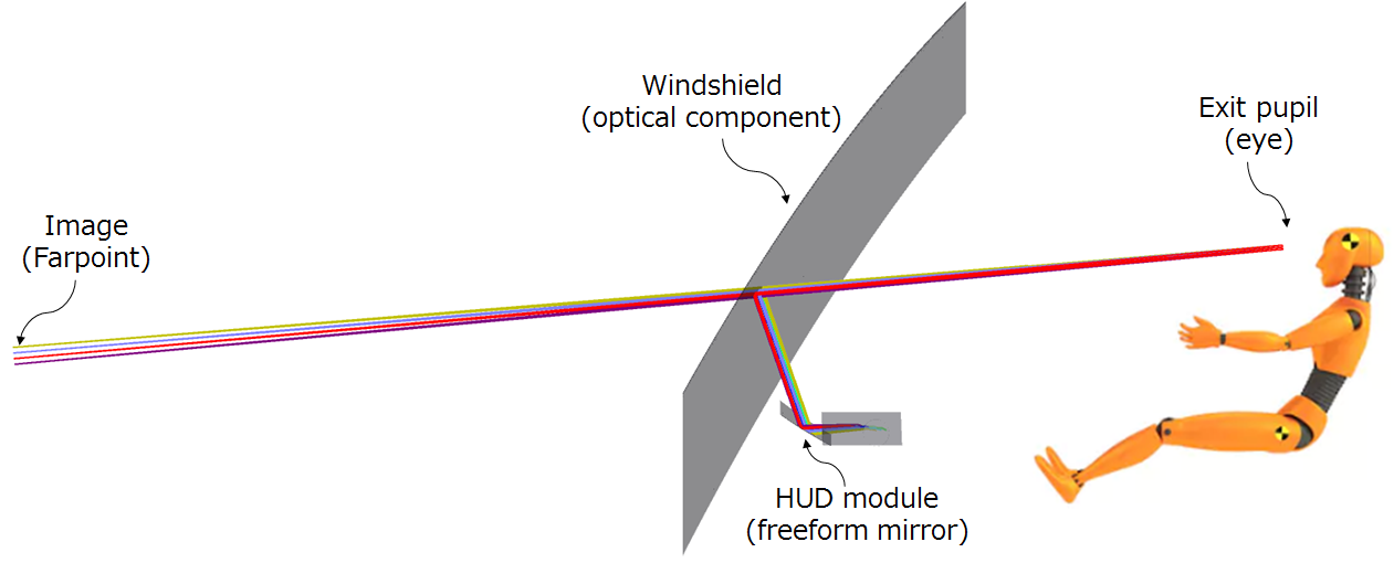 HUD schematic