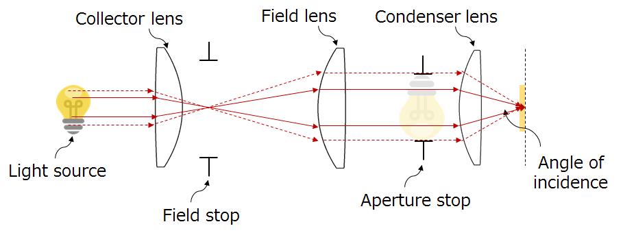 Köhler illumination, aperture stop