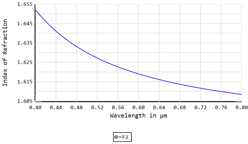 index of refraction of F2 glass vs. wavelength