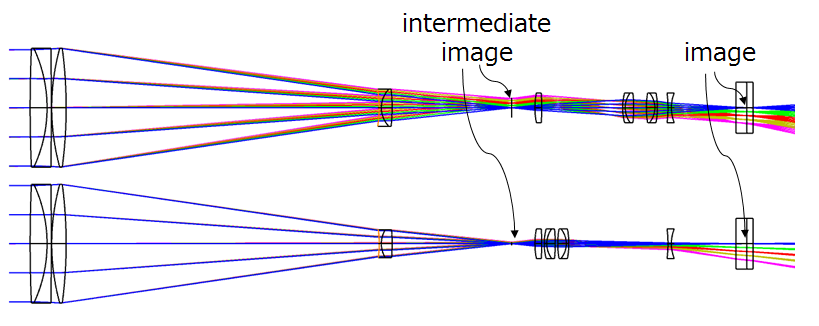 Intermediate image