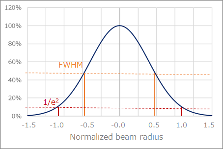 Laser Gaussian distribution