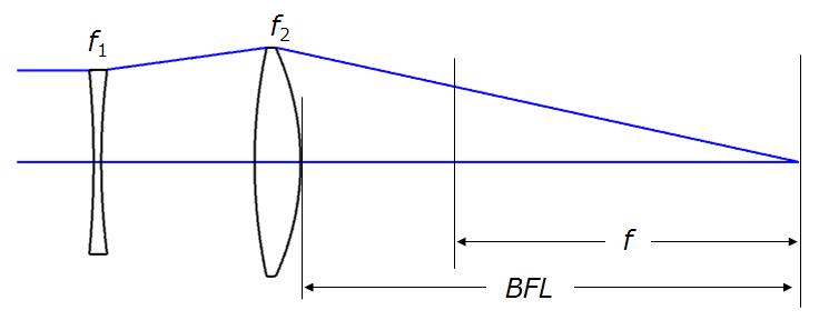 Retrofocus schematic