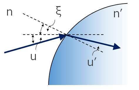 Snell's Law for a curved surface