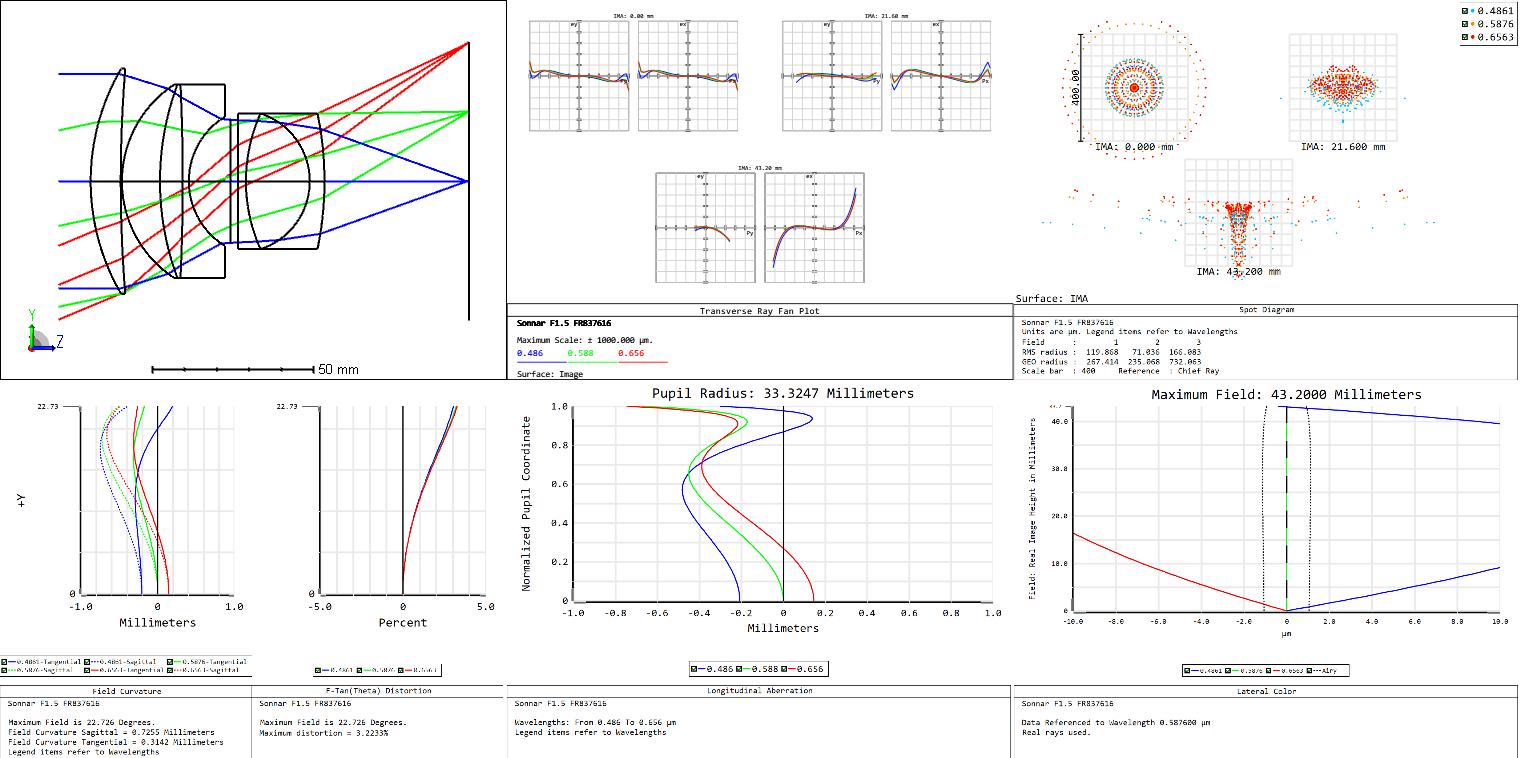 sonnar f1.5 report