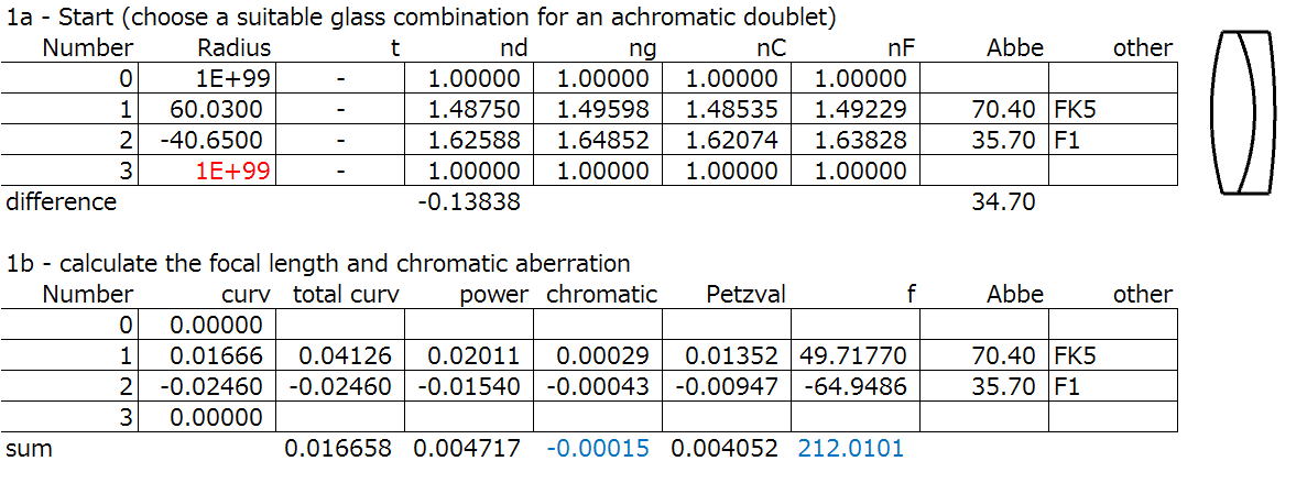 achromatic doublet calculation