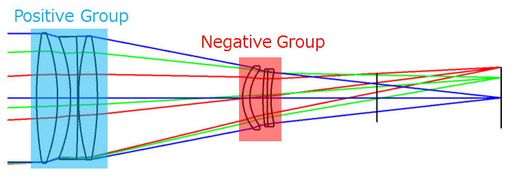 Telephoto Positive Negative Groups
